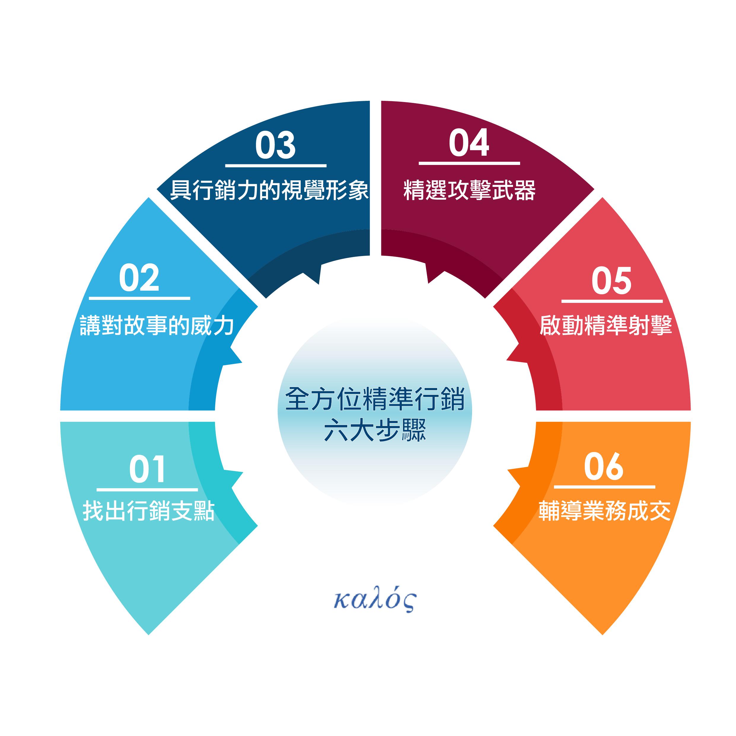 美門整合行銷精準執行六步驟