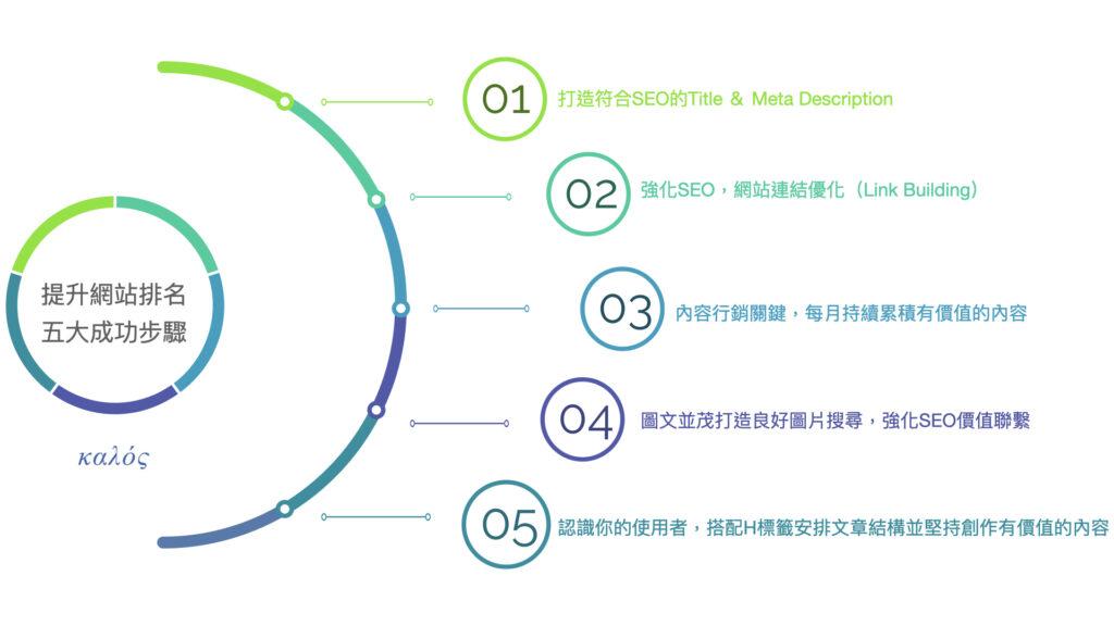 美門整合行銷seo+內容行銷提升網站排名五大成功步驟